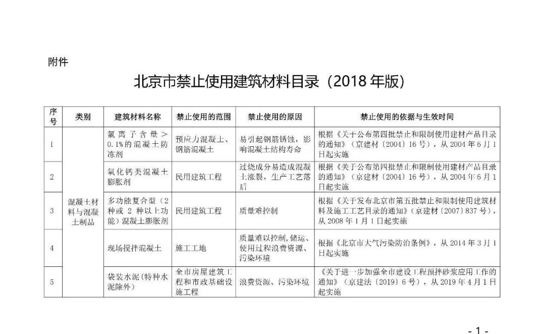 自今年10.1日起,強制禁止木制及竹膠模板進入施工現場,所有住人小區民用建筑,不得使用2.jpg