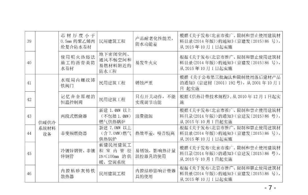 自今年10.1日起,強制禁止木制及竹膠模板進入施工現場,所有住人小區民用建筑,不得使用8.jpg