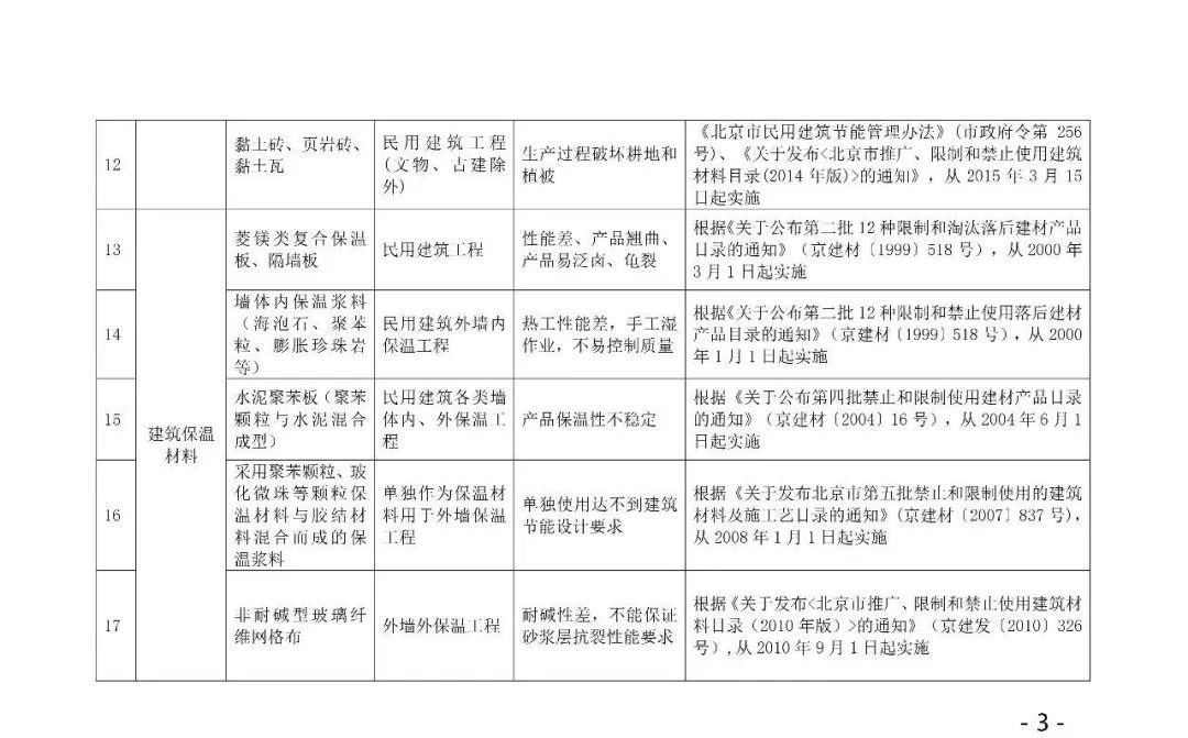 自今年10.1日起,強制禁止木制及竹膠模板進入施工現場,所有住人小區民用建筑,不得使用4.jpg