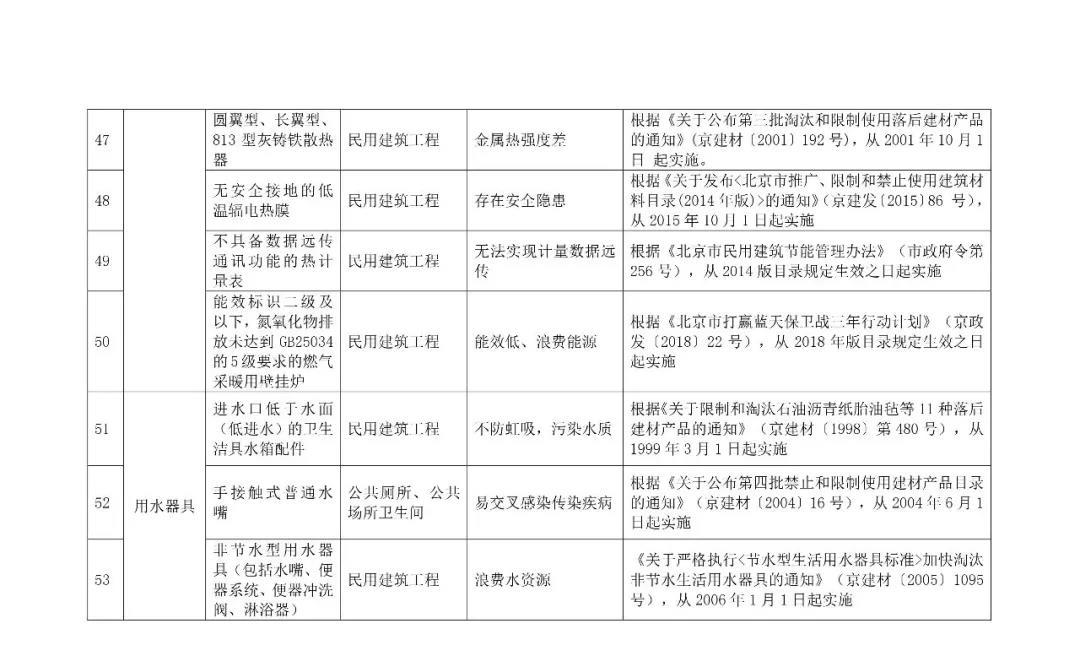 自今年10.1日起,強制禁止木制及竹膠模板進入施工現場,所有住人小區民用建筑,不得使用9.jpg