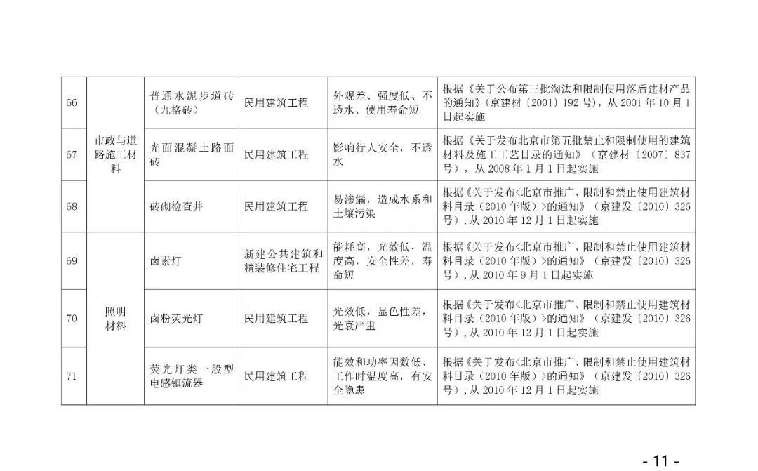 自今年10.1日起,強制禁止木制及竹膠模板進入施工現場,所有住人小區民用建筑,不得使用12.jpg