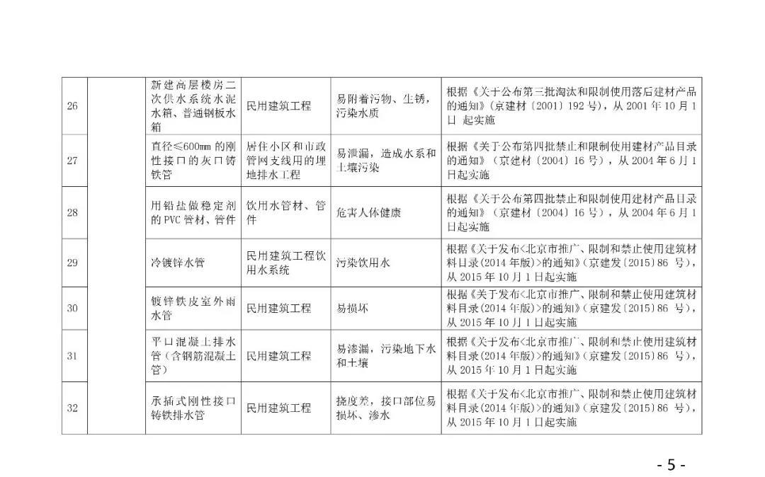 自今年10.1日起,強制禁止木制及竹膠模板進入施工現場,所有住人小區民用建筑,不得使用6.jpg