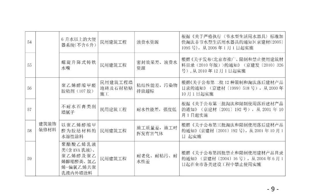 自今年10.1日起,強制禁止木制及竹膠模板進入施工現場,所有住人小區民用建筑,不得使用10.jpg