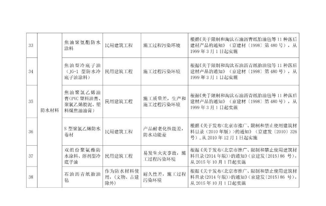 自今年10.1日起,強制禁止木制及竹膠模板進入施工現場,所有住人小區民用建筑,不得使用7.jpg