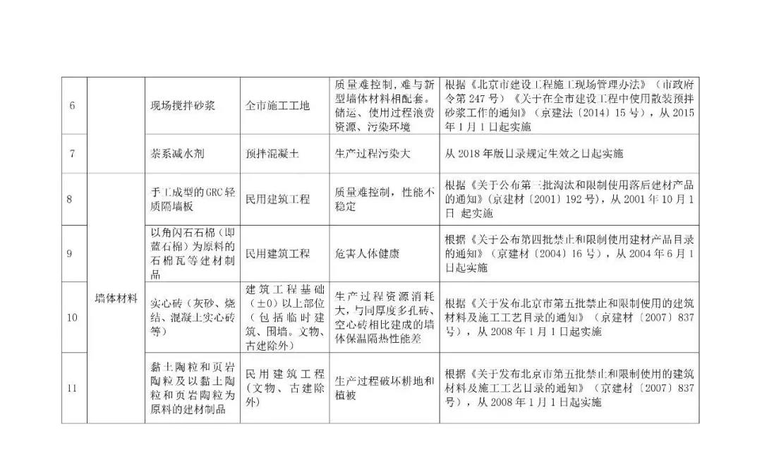 自今年10.1日起,強制禁止木制及竹膠模板進入施工現場,所有住人小區民用建筑,不得使用3.jpg