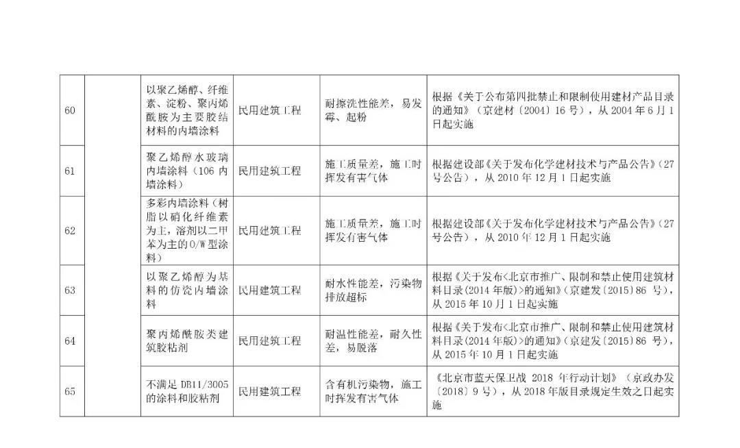 自今年10.1日起,強制禁止木制及竹膠模板進入施工現場,所有住人小區民用建筑,不得使用11.jpg