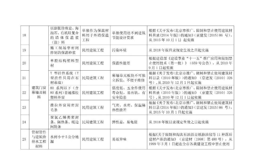 自今年10.1日起,強制禁止木制及竹膠模板進入施工現場,所有住人小區民用建筑,不得使用5.jpg