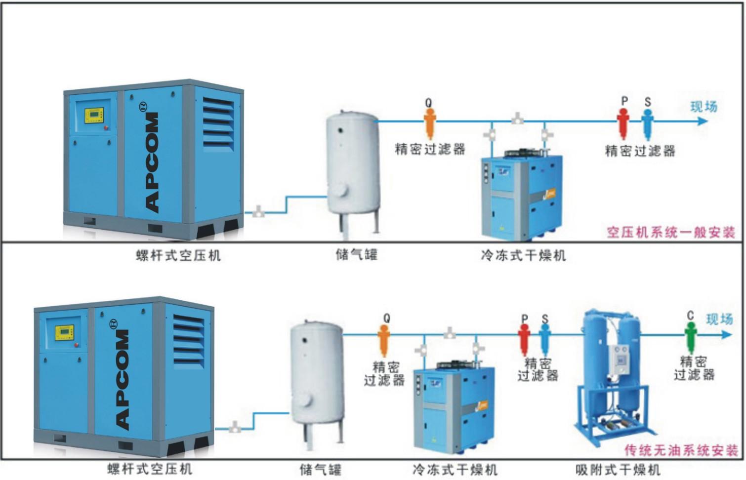 螺杆式空压机系统一般配置图.jpg
