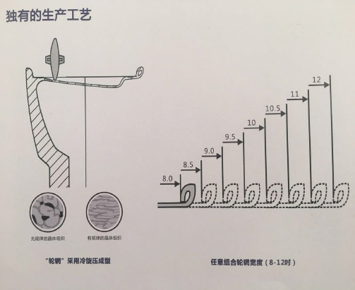 Comparison of Casting Wheels with Rotary Wheel RIM