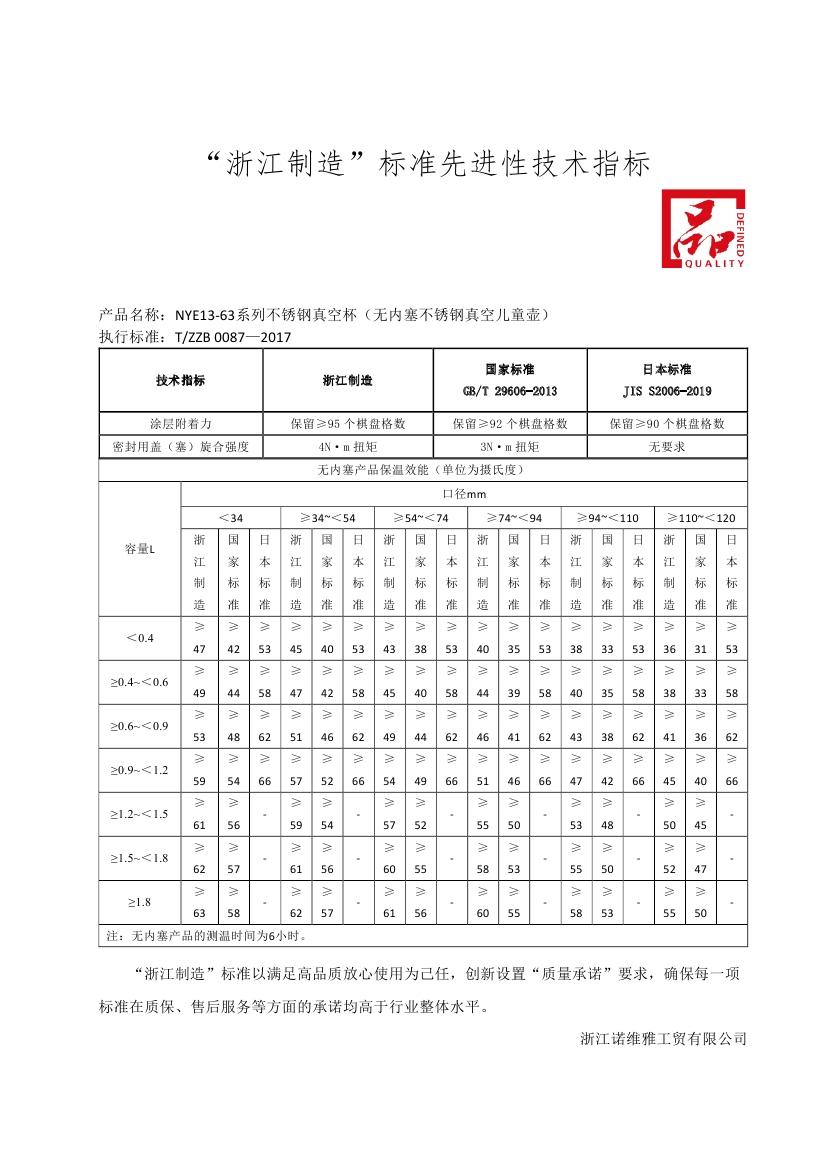 4_浙江制造先进指标和质量承诺0001.jpg