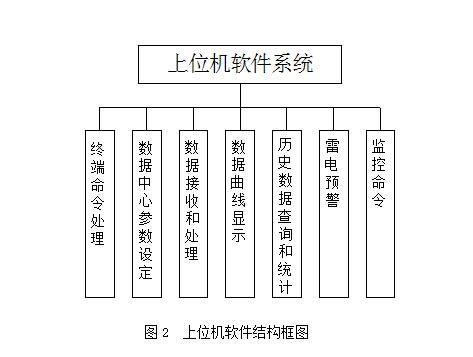 737大气数据系统结构图