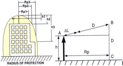 提前放电避雷针epe-3000_2.jpg