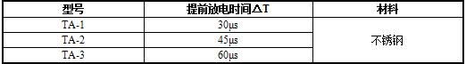 ta系列产品型号与基本性能.jpg