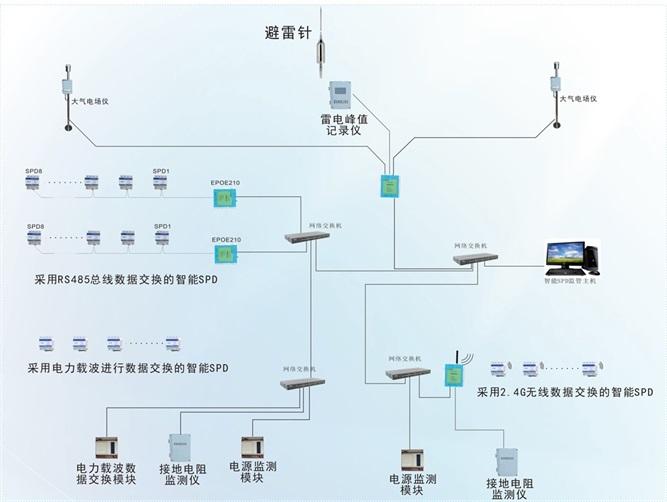 雷电智能监测预警系统