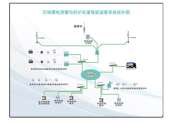 区域雷电预警与防护装置智能监管系统_07.jpg