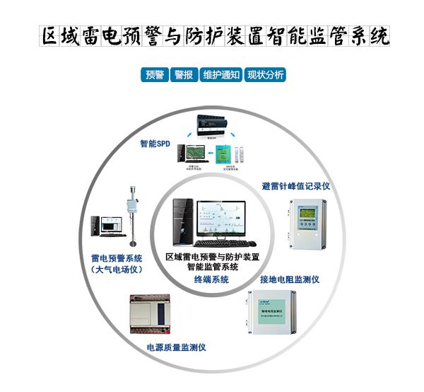 区域雷电预警与防护装置智能监管系统_01.jpg