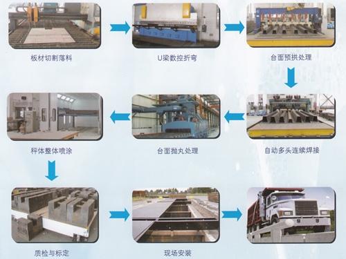 现代化标准的汽车衡生产工艺