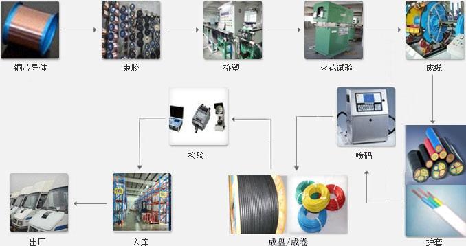 电线产品结构示意图