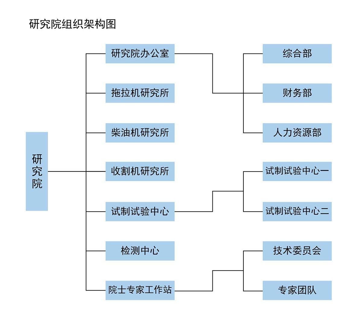 研究院组织架构图