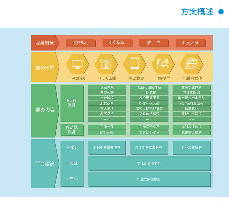 02農業大數據平臺.jpg