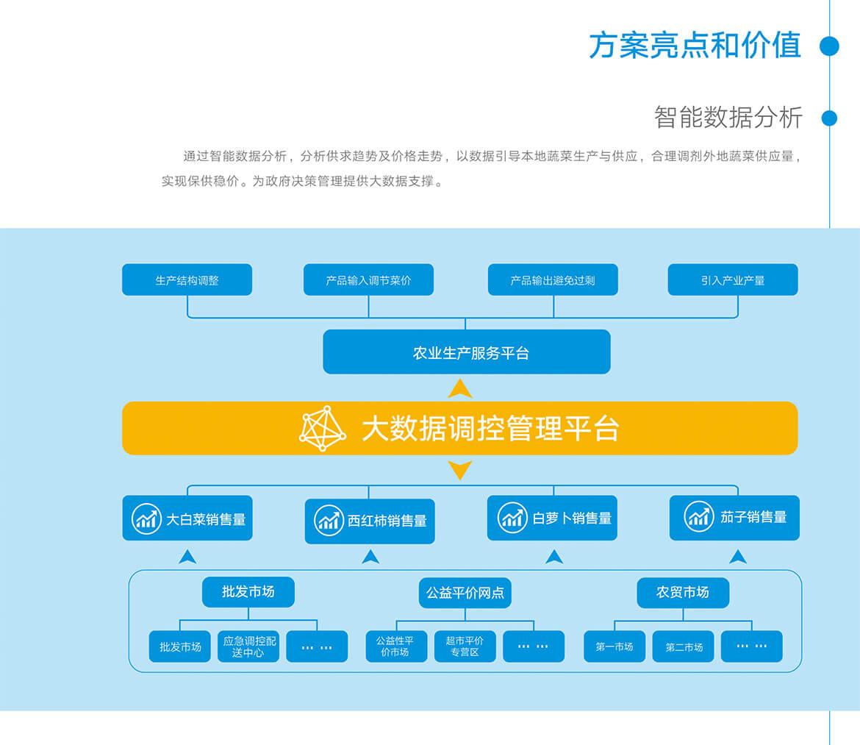 06菜籃子工程信息化監管系統.jpg