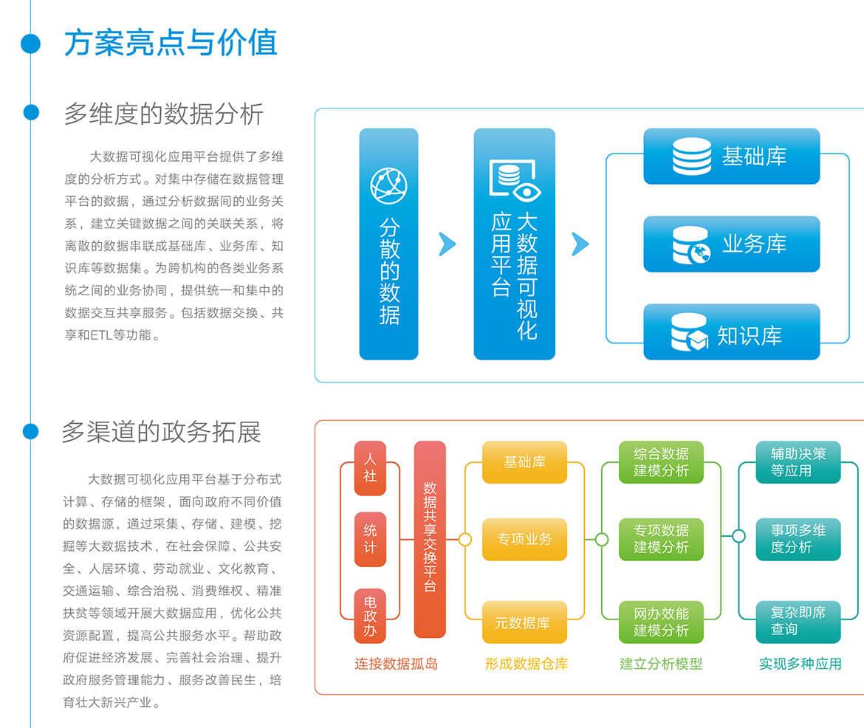 03大數據可視化應用平臺.jpg