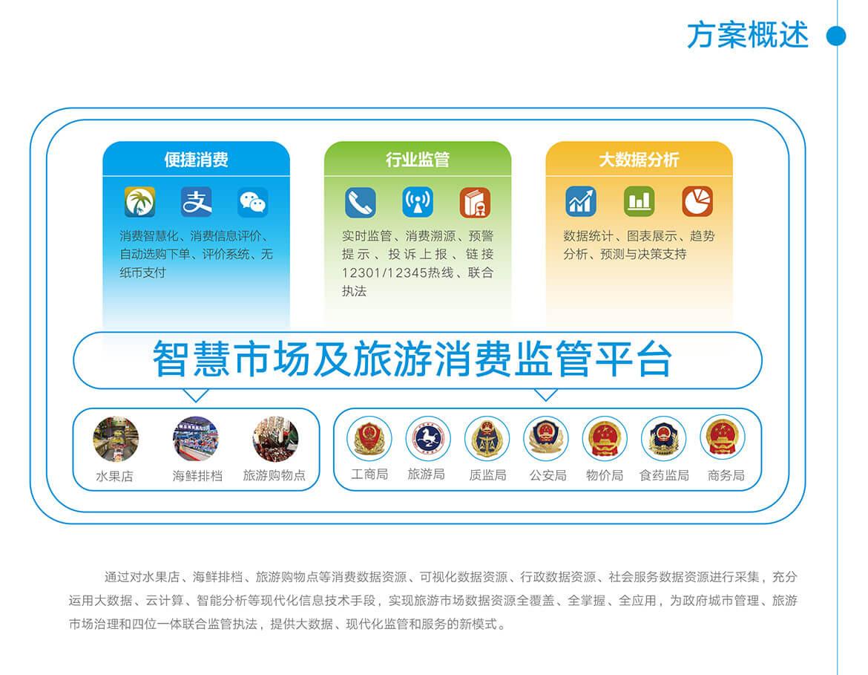 02智慧市場及旅游消費監管.jpg