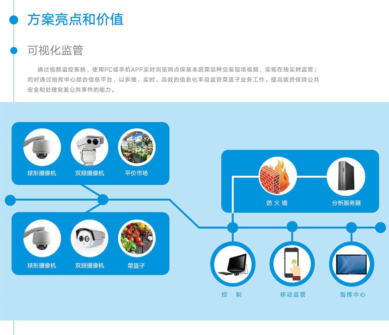 05菜籃子工程信息化監管系統.jpg