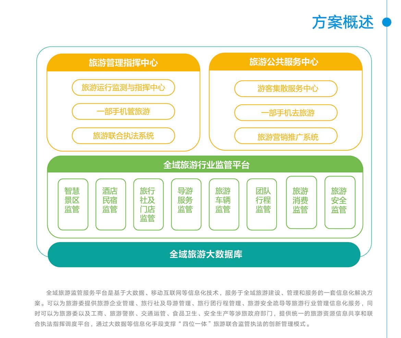 02全域旅游監管服務平臺.jpg