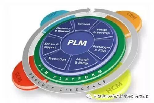PLM在医疗设备管理中的实施与应用
