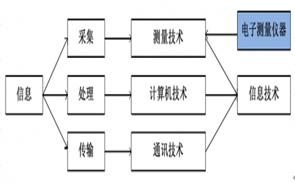 仪器仪表产业的概况及现状分析