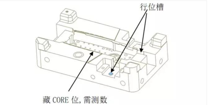 干货丨模具工厂CNC加工编程工艺与标准!
